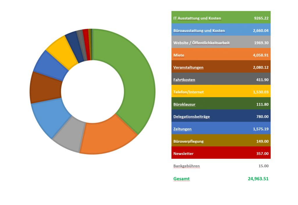 Übersicht der Ausgaben aus dem 1. Halbjahr 2020