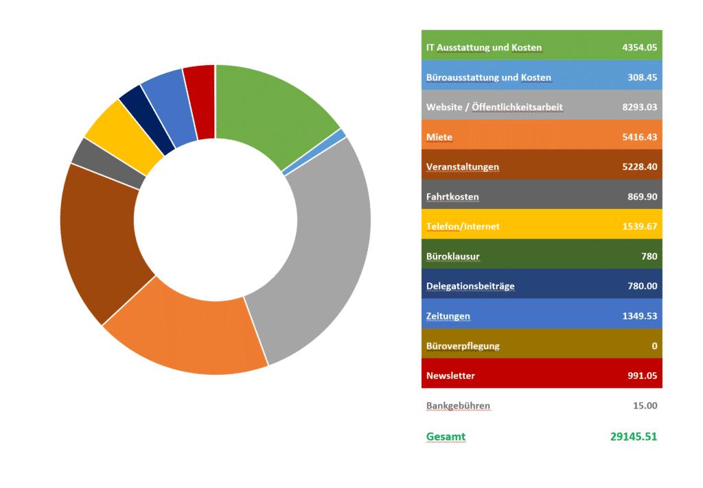 Übersicht der Ausgaben aus dem 2. Halbjahr 2020